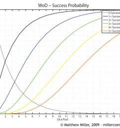 new world of darkness success probablilities [ 1200 x 924 Pixel ]