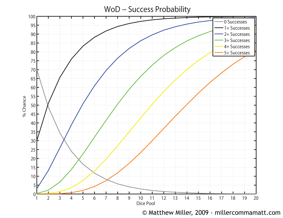 hight resolution of new world of darkness success probablilities