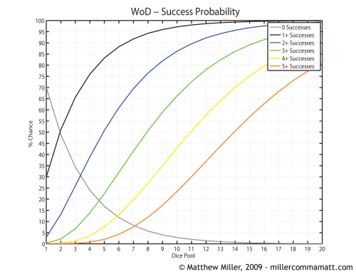 small resolution of new world of darkness success probablilities
