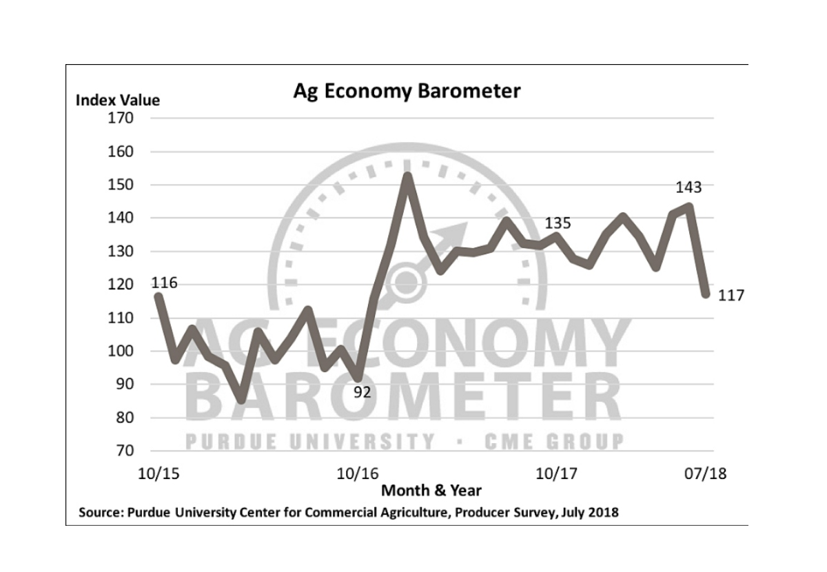 Record decline in the ag barometer as trade war concerns