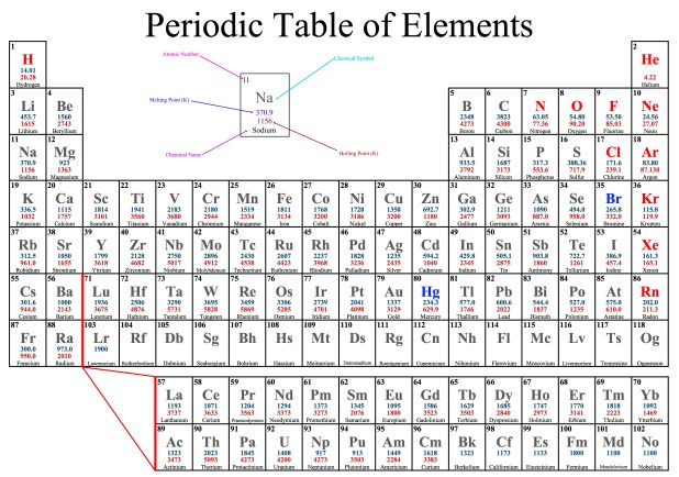 Periodic Table Basics Answer Key | Brokeasshome.com