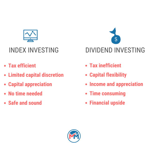 Index Investing vs. Dividend Growth Investing - Millionaire Mob