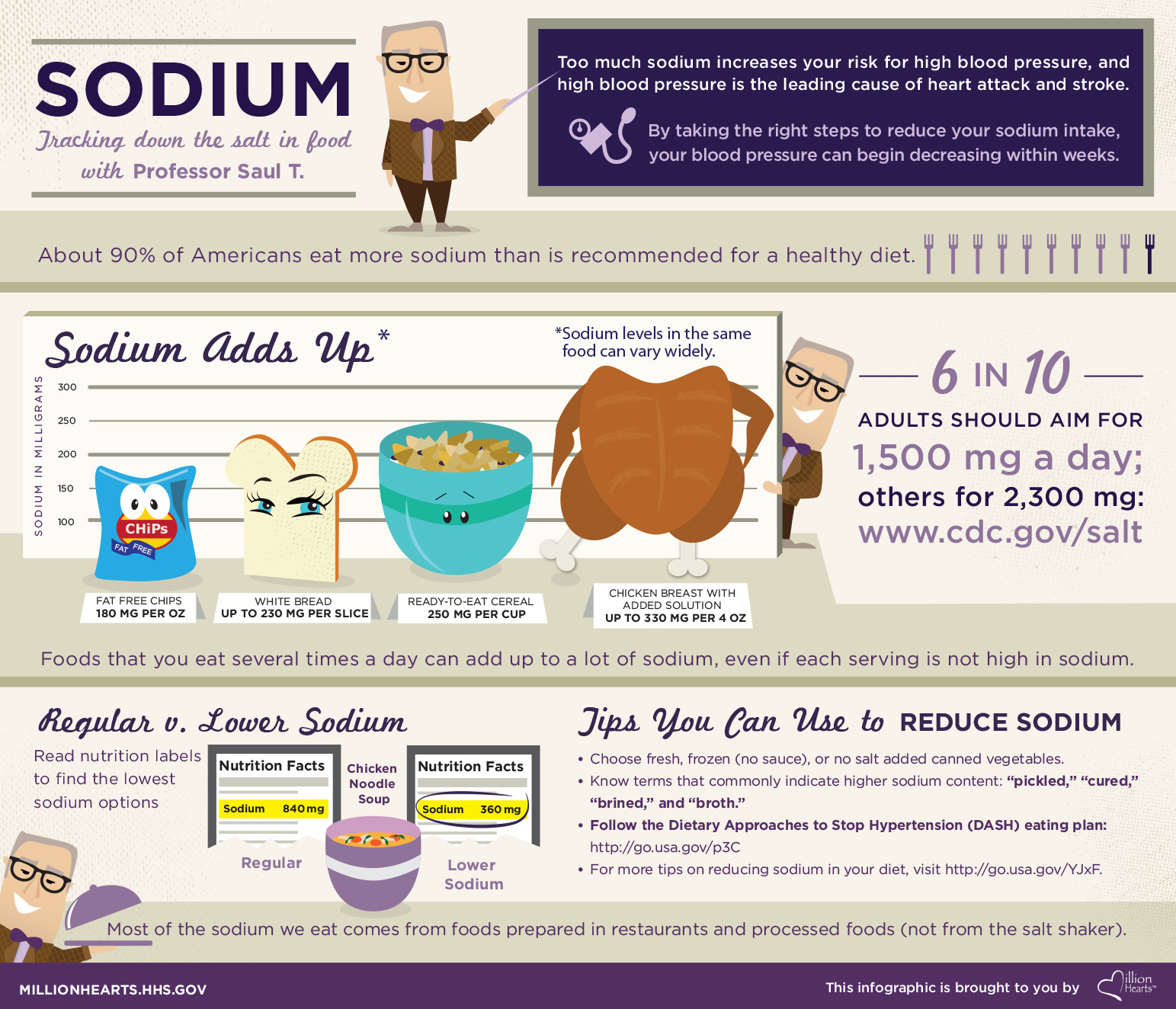 Tracking down the salt in food with Professor Saul T. Too much sodium increases your risk for high blood pressure, and high blood pressure is the leading cause of heart attack and stroke. By taking the right steps to reduce your sodium intake, your blood pressure can begin decreasing within weeks. About 90% of Americans eat more sodium than is recommended for a healthy diet. Six in 10 adults should aim for 1,500 milligrams a day; others for 2,300 milligrams. Sodium adds up, and sodium levels in the same food can vary widely. Fat free chips can have 180 milligrams per ounce; white bread, up to 230 milligrams per slice; ready-to-eat cereal, 250 milligrams per cup; chicken breast with added solution, up to 330 milligrams per 4 ounces. Foods that you eat several times a day can add up to a lot of sodium, even if each serving is not high in sodium. Read Nutrition labels to find the lowest sodium options. A bowl of regular chicken noodle soup can have 840 milligrams of sodium, but lower sodium chicken noodle soup can have 360 milligrams of sodium. Most of the sodium we eat comes from foods prepared in restaurants and processed foods (not from the salt shaker). Tips you can use to reduce sodium: Choose fresh, frozen (no sauce), or no salt added canned vegetables; Know terms that commonly indicate higher sodium content, like pickled, cured, brined, and broth; Follow the Dietary Approaches to Stop Hypertension (DASH) eating plan at http://go.usa.gov/p3C. For more tips on reducing sodium in your diet, visit http://go.usa.gov/YJxF. This infographic is brought to you by Million Hearts. millionhearts.hhs.gov