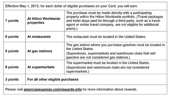 American Express Hilton Cards Will Not Earn 6X Bonus Points at Drug Stores From May 2013