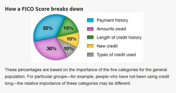 Credit Scores:  Why Some Business Cards Impact Your Credit Score Less Than Personal Cards