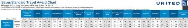 The Ultimate Guide to United Miles: Part 3 – Understanding The United Award Chart