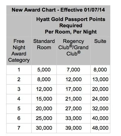 New Hyatt Award Chart – Now 30,000 Points (From 22,000 Points) for Top Hotels & Other Changes