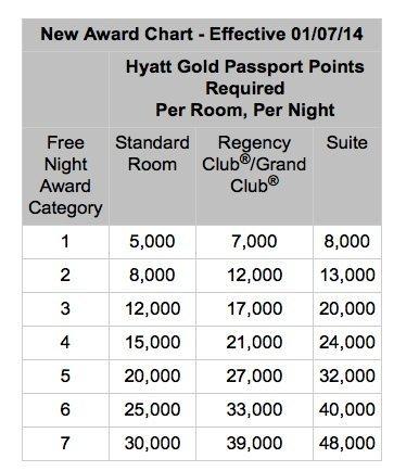 New Hyatt Award Chart