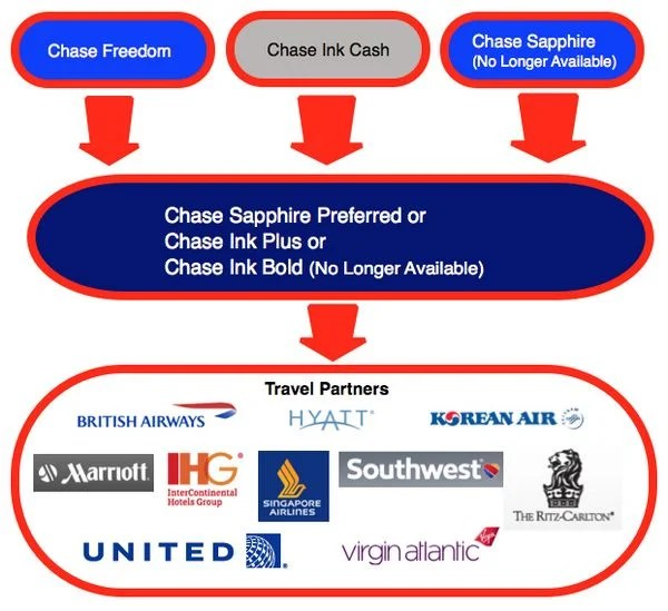 New 15,000 Chase Ultimate Rewards Points 150 With Chase Freedom