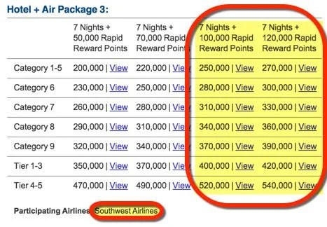 Can You Transfer 110,000 Marriott Points To Southwest To Earn The Companion Pass