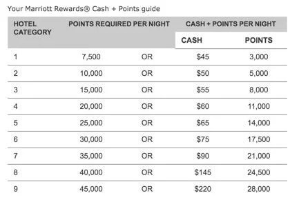 Chase Marriott Credit Card Review 2018