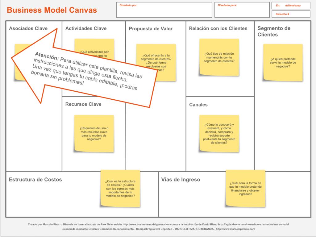Plantilla de Business Model Canvas