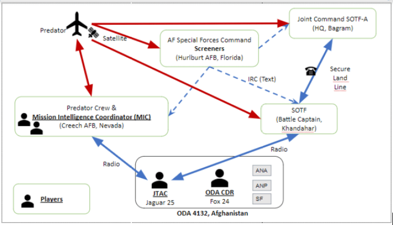 """Simplified diagram showing communication networks for the game """"Remember, Kill Chain""""."""
