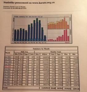 Статистика посете сајта карате.орг.yу