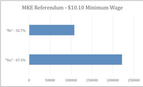 milwaukee-referendum-10-10-minimum-wage-2014-general-election-results