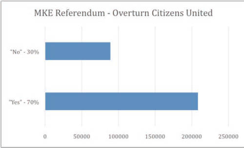 milwaukee-referendum-overturn-citizens-united-2014-general-election-results