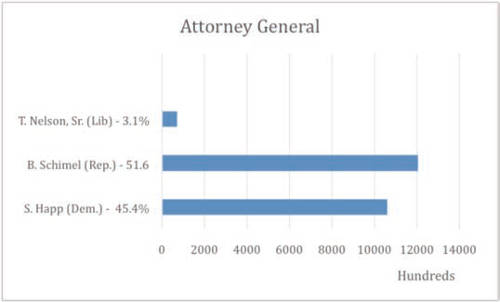 wisconsin-attorney-general-2014-general-election-results