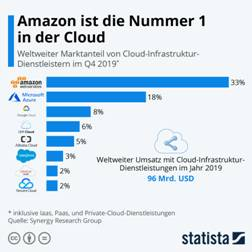 Infografik: Amazon ist die Nummer 1 in der Cloud | Statista