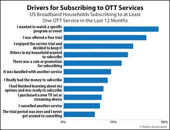 http://www.parksassociates.com/bento/uploads/image/in-the-news/pressreleases/2020/Chart-PA_Drivers-for-Subscribing-to-OTT-Services_525x400.jpg