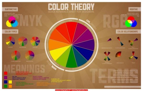 Arts & Humanities Infographics