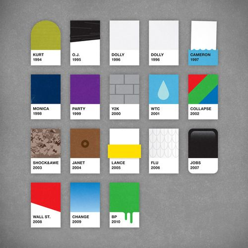 Colorcharts with a Twist