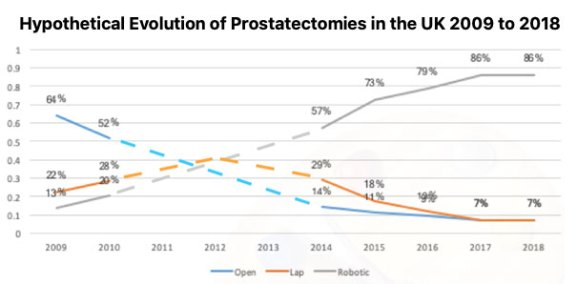 Prostatectomies UK 2009-2019
