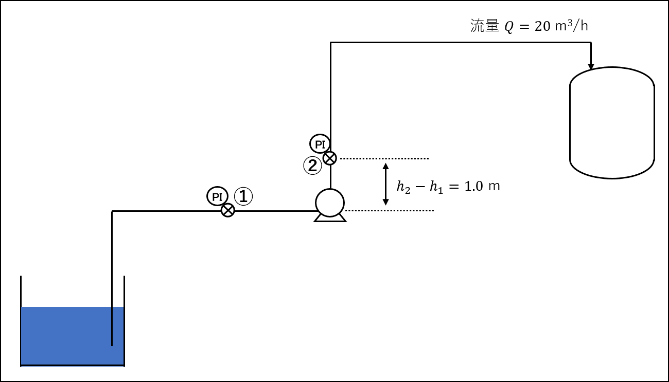 ポンプの全揚程の計算方法について解説