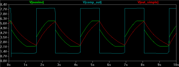 Figure 7: Simplified Lune with Spacing at 500k. HIGH reference voltage is 5.981V. LOW reference voltage is 2.191V. Difference in reference voltages = 3.785V. 42.4% Duty Cycle.