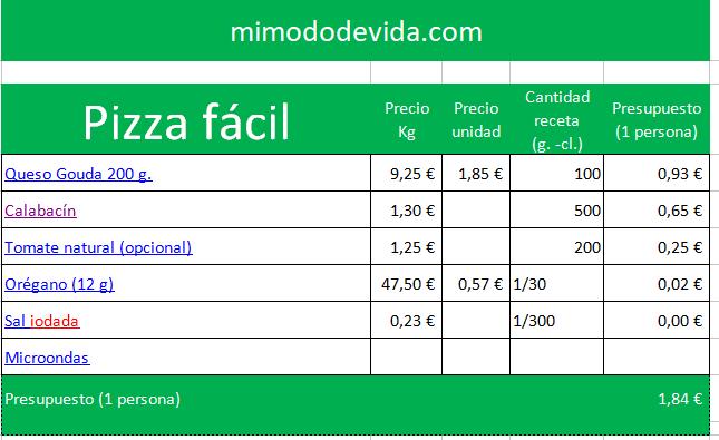 PIZZA SALUDABLE presupuesto - 034 Receta de la pizza saludable