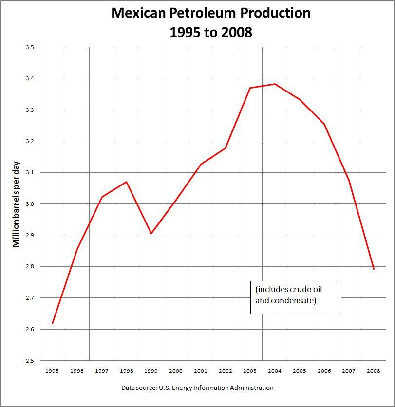 Mexican_Petroleum_Production