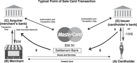 Les frais d'interchange sur les cartes de crédit au Canada