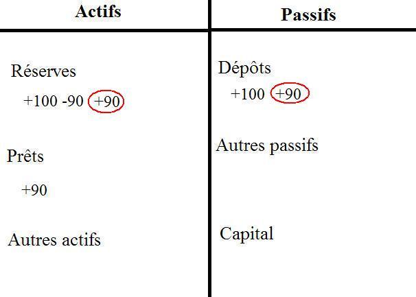 Comment les banques créent de la monnaie. (5/6)