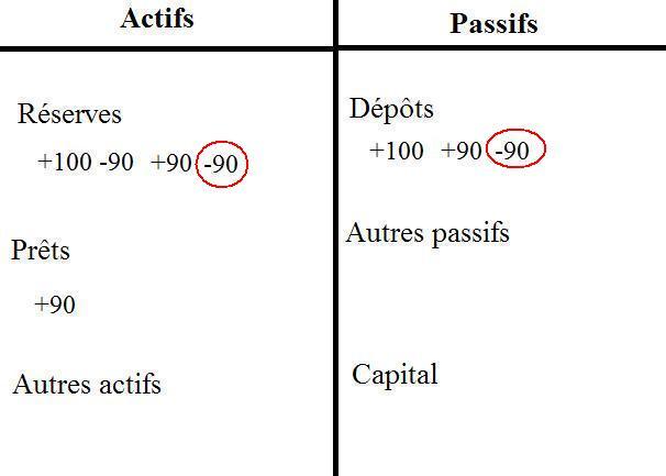 Comment les banques créent de la monnaie. (6/6)