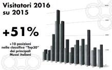 visitatori-2016-su-2015