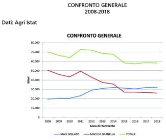 Grafico semine mais 2008-2018 Mn4 copia