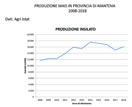 Produzione mais 2008-2018 Mn 1