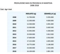 Produzione mais 2008-2018 Mn3 copia