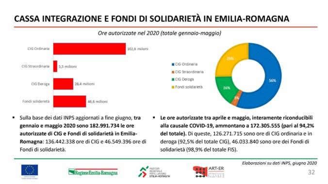 Focus_Lavoro_Emilia-Romagna32 copia
