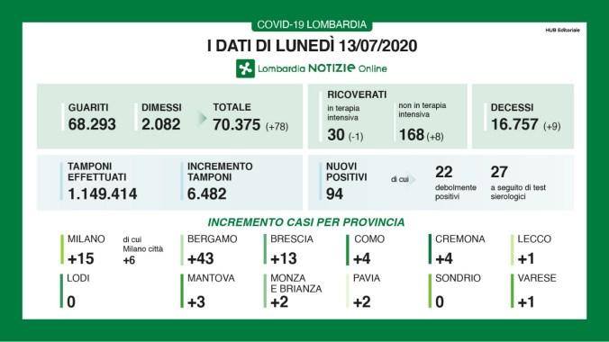 nuovi casi per provincia del 13 luglio.jpg