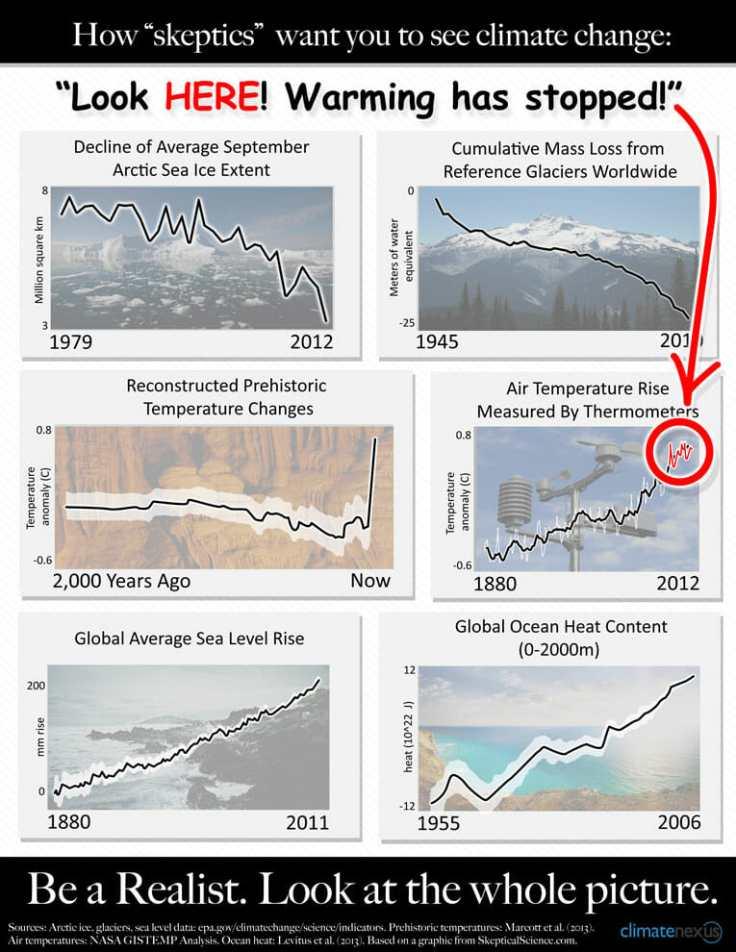 Spoiler alert: No it hasn't -via Climate Nexus