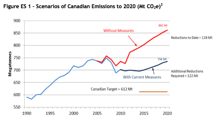 Scenarios of Canadian Emissions to 2020