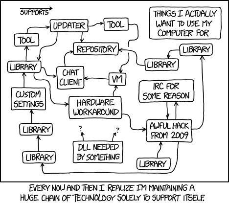 tech_loops
