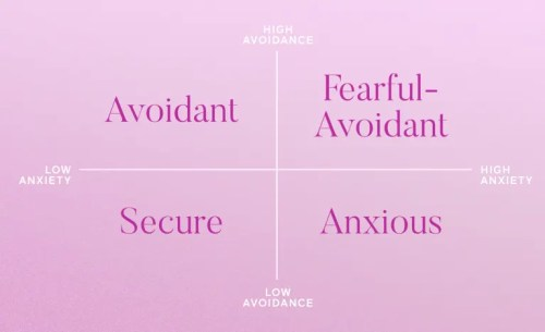 What is your attachment style? Attachment Theory, Explained