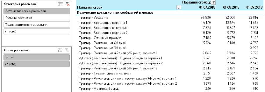 Пример показателя «количество доставленных сообщений» по рассылкам в динамике