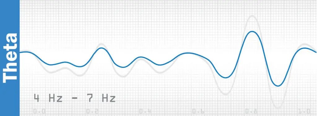 meditation and brain waves - theta wave