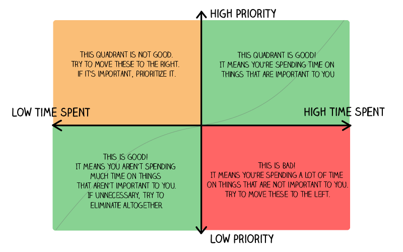 2x2-time-quadrants-labeled_mindful-ambition