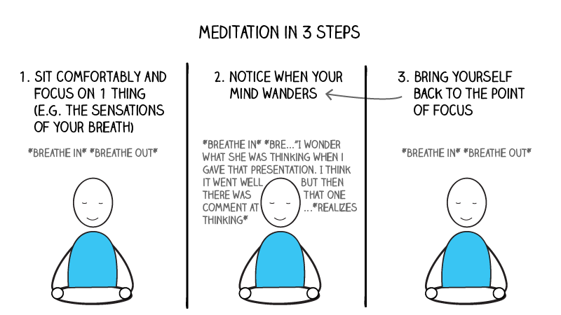 meditation in 3 steps
