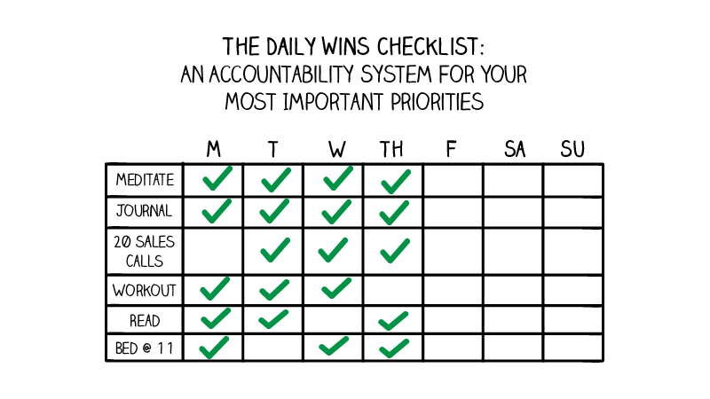 The Daily Wins Checklist: An Accountability System for Your Most Important Priorities