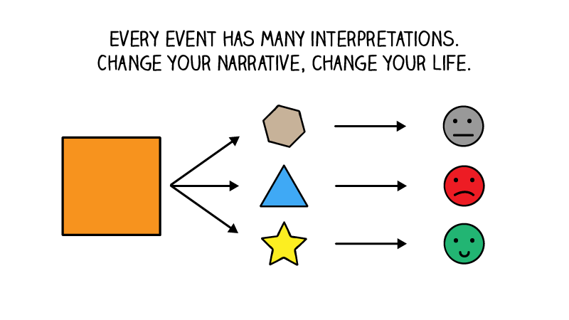 significant event in your life