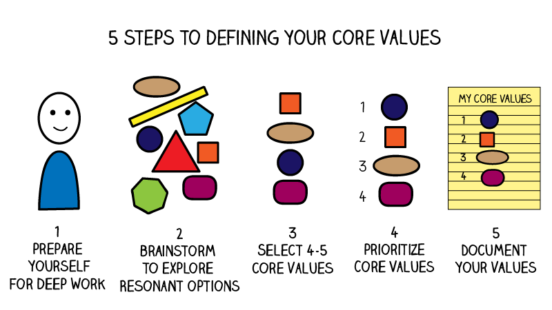5 steps to define your